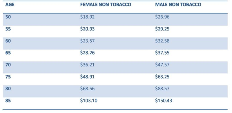 American General insurance rates