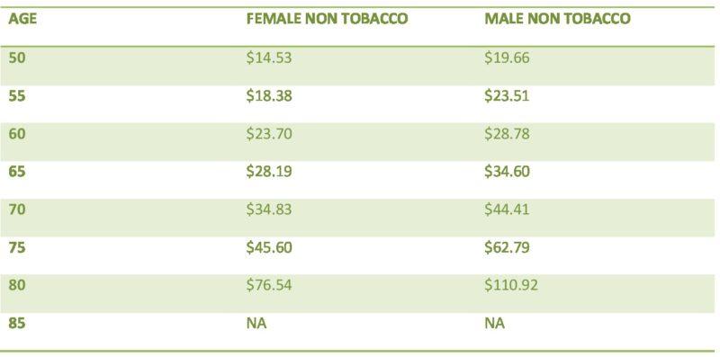 gerber life insurance rates